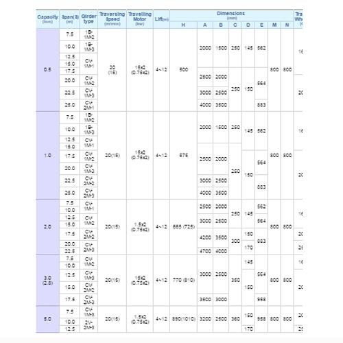 جدول مشخصات جرثقیل سقفی تک ریل تک شاهین